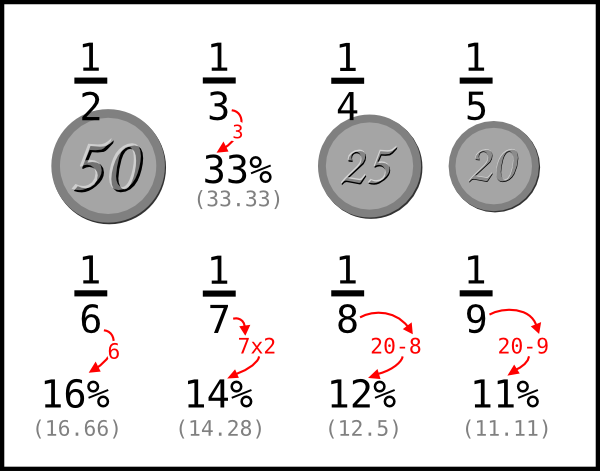 Table Illustrating how to easily remember percentages from fractions